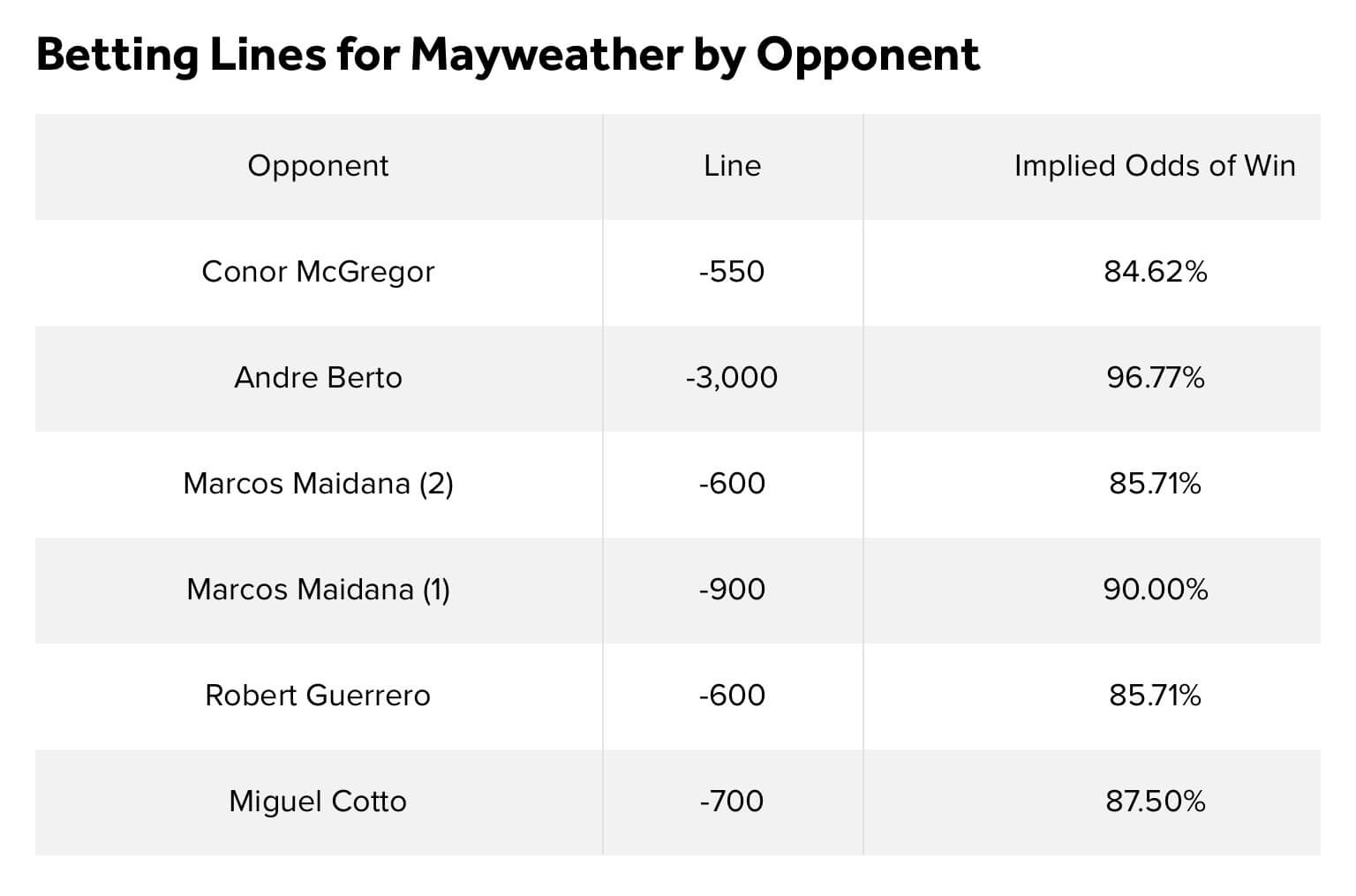 Conor VS Mayweather odds